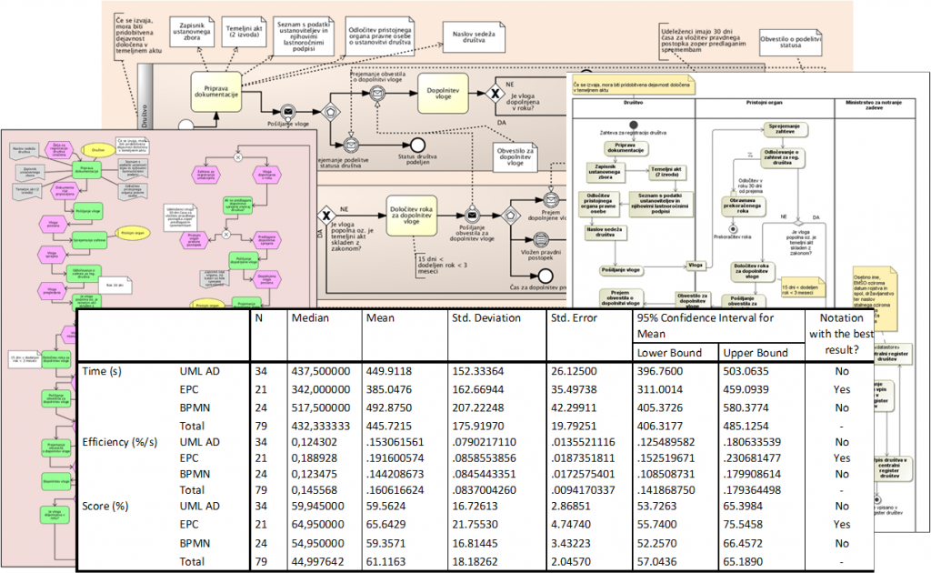 Managing The Complexity Of Business Process Diagrams Institute Of